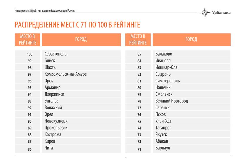Наш город оказался предпоследним по качеству жизни в рейтинге городов России